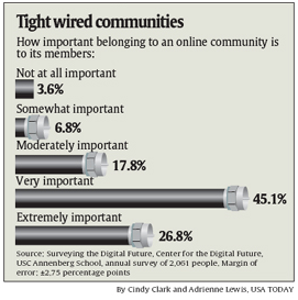 Survey_importance_of_online_communities__2